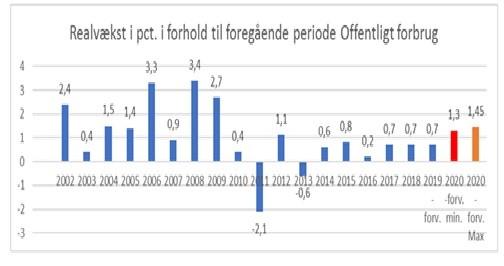 Årlig realvækst i offentligt forbrug 2002 - 2019