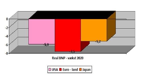 coronakrise - realvækst 2020 i USA, EU og Japan